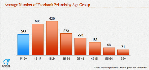 young facebook users friends