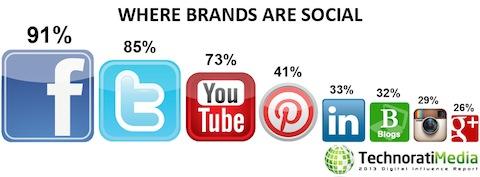 technorati brand social