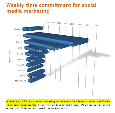 Example From Social Media Examiners Marketing Industry Report 2012