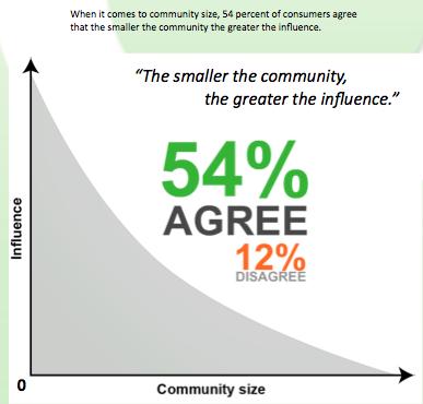 pr community size