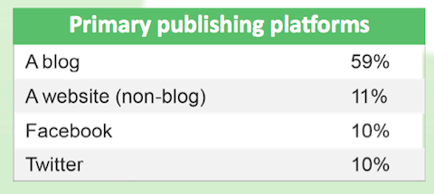 pr primary publishing tool