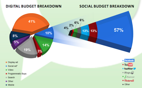 pr social budget breakdown