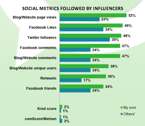 pr success for influencers