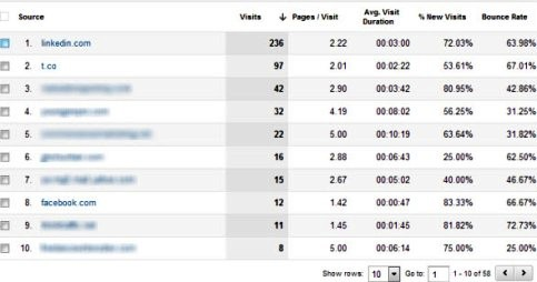 linkedin social traffic