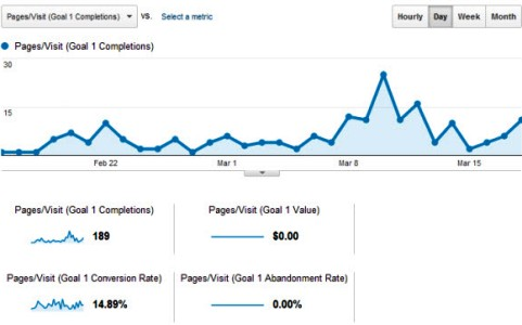 sample goal measure