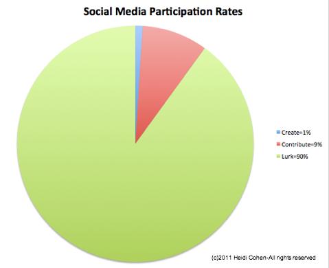 Beteiligungsquoten für soziale Medien