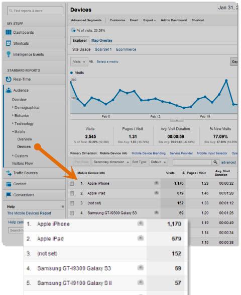 google analytics mobile devices