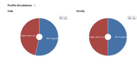 compare pie chart