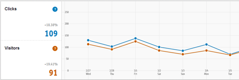 clicks and visitors graph