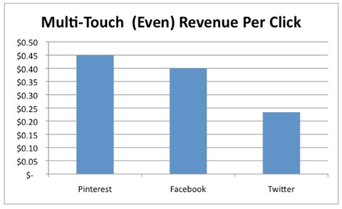 multi touch revenue per click