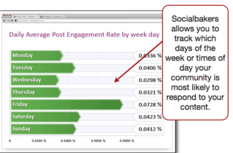 Socialbakers tracking