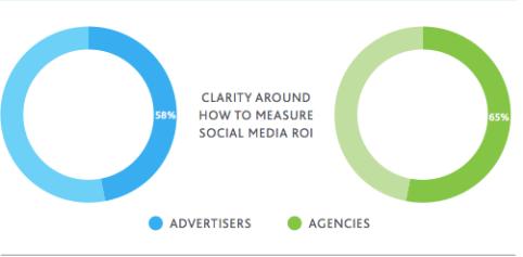 social media measurement clarity
