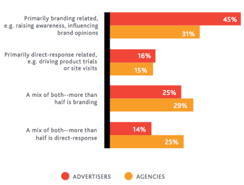 brand related objectives