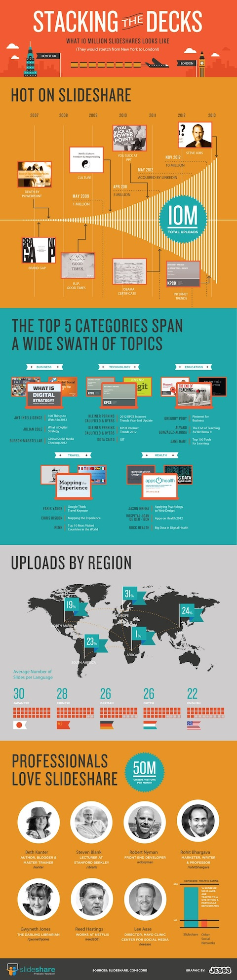 slideshare infographic
