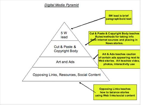 digital marketing pyramid