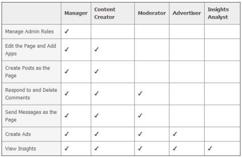 Facebook admin roles chart