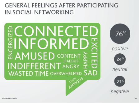 social networking sentiments graph