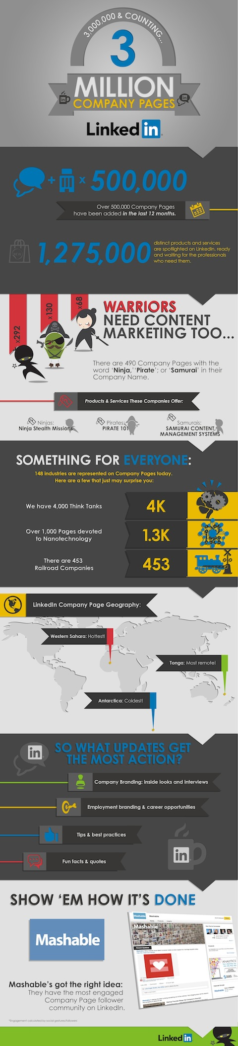linkedin company page infographic