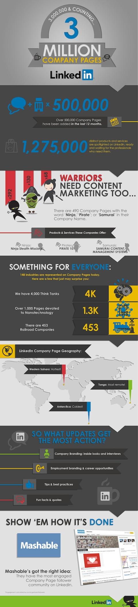 linkedin company page infographic