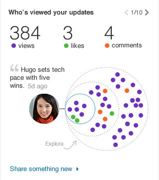LinkedIn, der Ihre Updates angesehen hat
