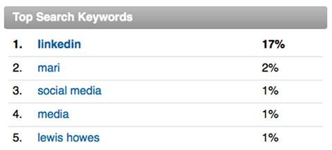 top search keywords
