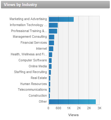 views by industry