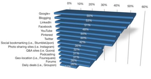 pros value blogging graph
