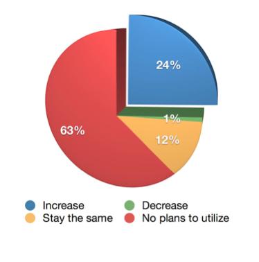 Podcast Interesse wachsende Grafik