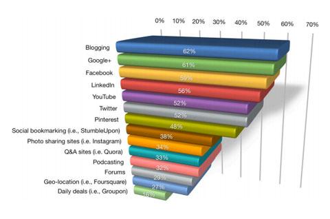 Das Bloggen steht an erster Stelle