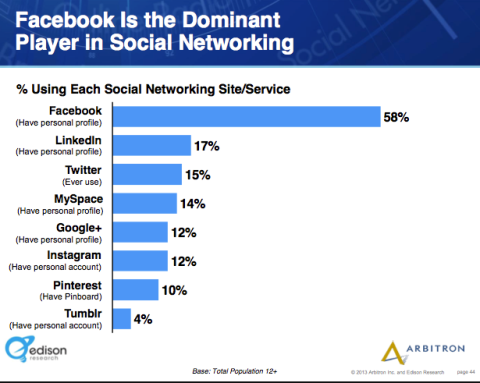 facebook still dominant