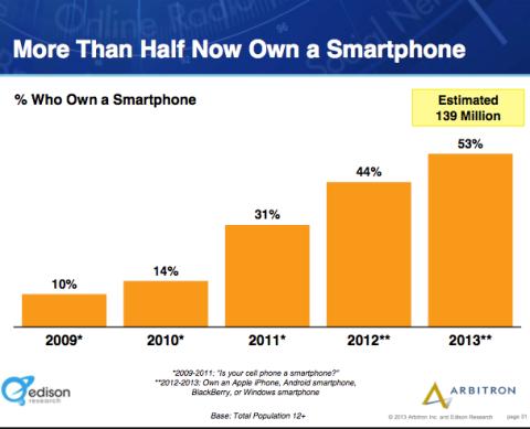 half america own smartphones