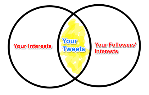 interests intersection diagram