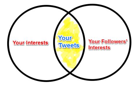 Interessen Schnittpunktdiagramm