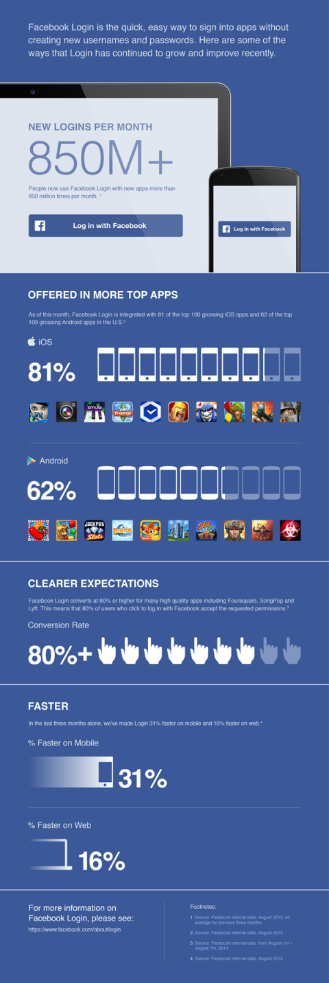 facebook infographic login