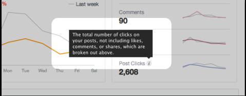 post clicks