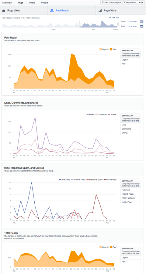 How to Use the New Facebook Insights