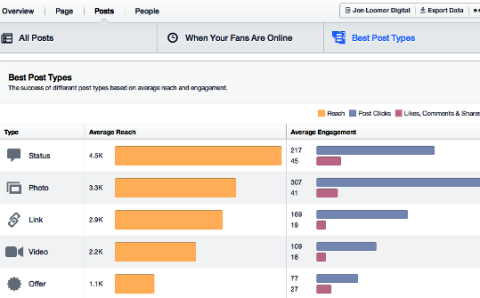 The New Facebook Insights Will Let You Know Best Post Types Based On Response