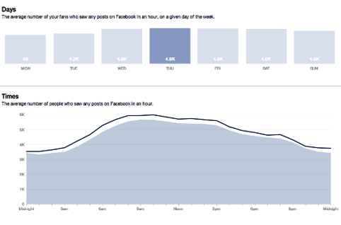 compare when fans online by time and day