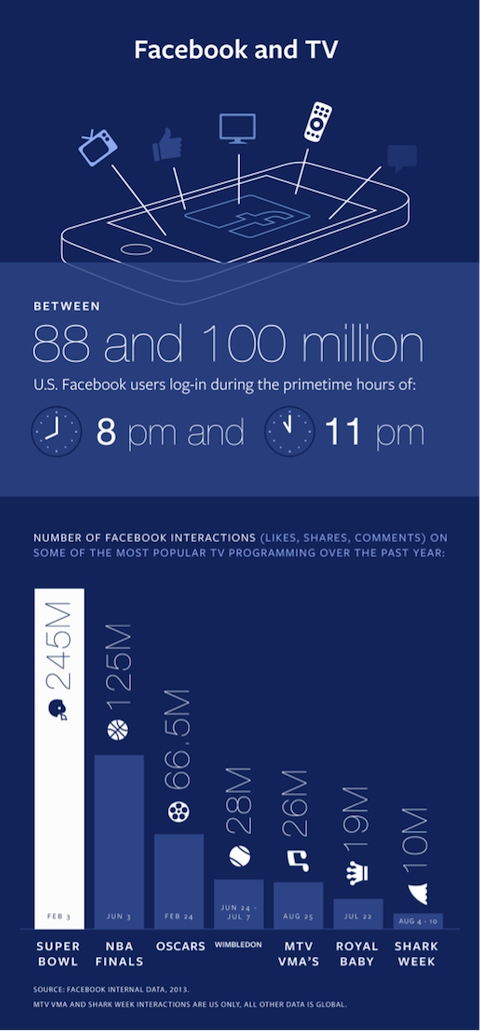 facebook and tv infographic