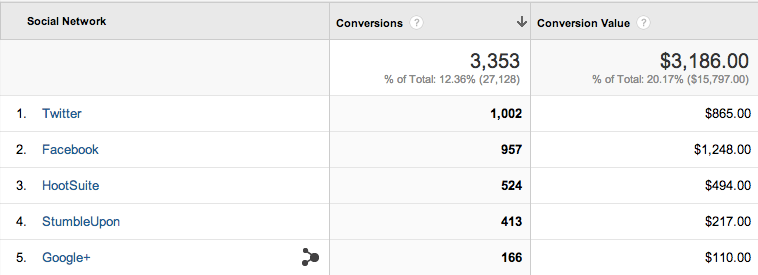 google analytics social report conversions