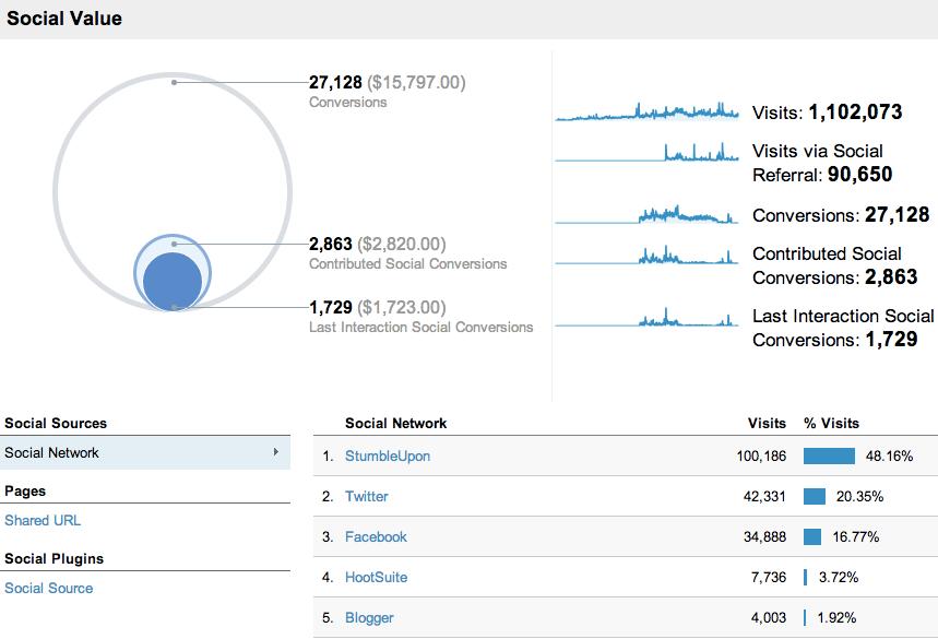 google analytics social report