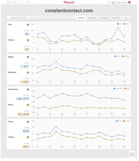 pinterest metrics