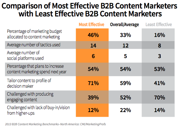 effective 2012 marketers