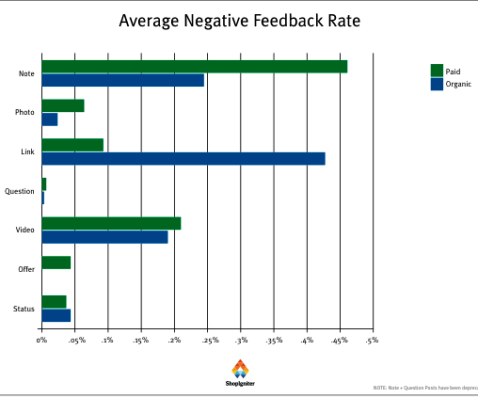 average negative feedback rate