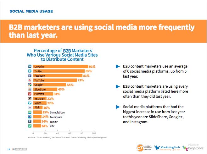 social drives content