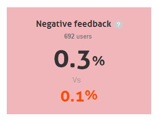 % negative feedback