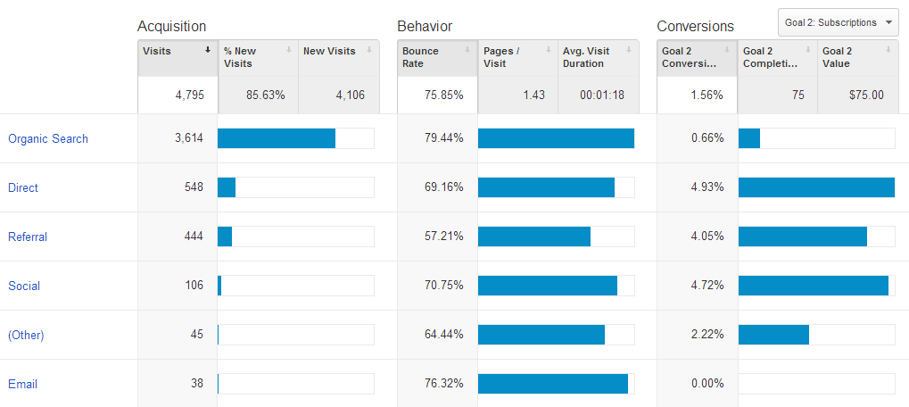 google analytics aquisition overview