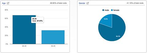 demografische Übersicht