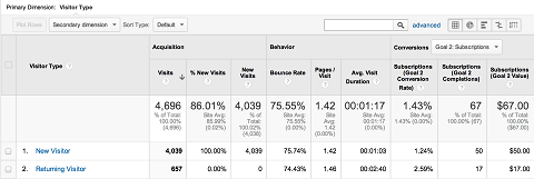 new and returning analytics abc