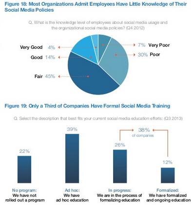 social-media-training-lack